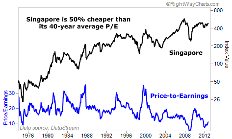 Singapore is 50% Cheaper Than its 40-Year Average P/E