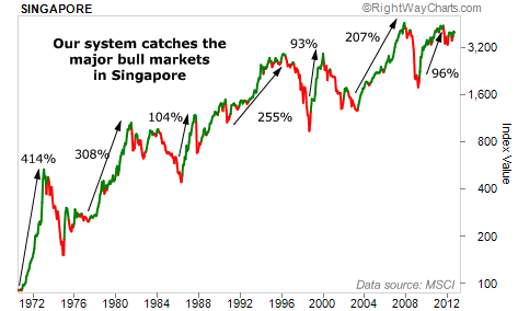 Major Bull Markets in Singapore Since 1970