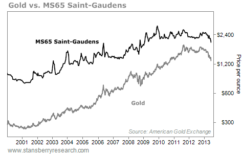 Price of Gold vs. MS65 Saint-Gaudens Coins, per Ounce, 2001 - 2013
