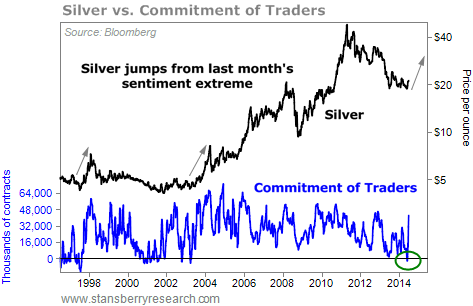 silver vs commitment of traders