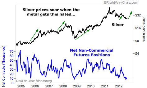 Silver Prices Soar When the Metal is This Hated