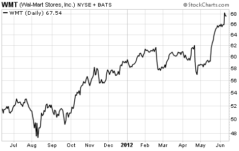 Wal-Mart (WMT) Shares Up 14% So Far This Year
