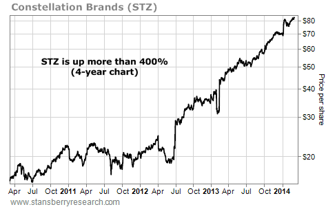 This Stock is Generating Huge Returns for Investors