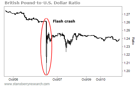 Two Strategies to Avoid a 'Flash Crash' and Sleep Well at Night