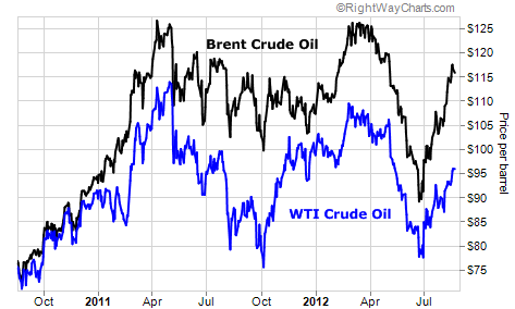 The Ongoing Discount Between Domestic and Global Oil Prices