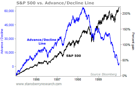 What Does a Dying Bull Market Look Like?