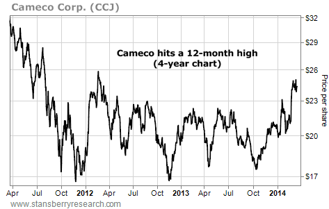 This Stock Has Broken Out to a New 12-Month High
