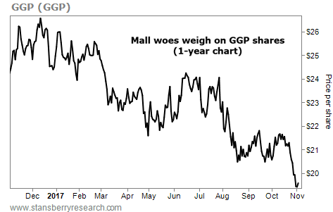Retail Stress Continues to Pound This Stock