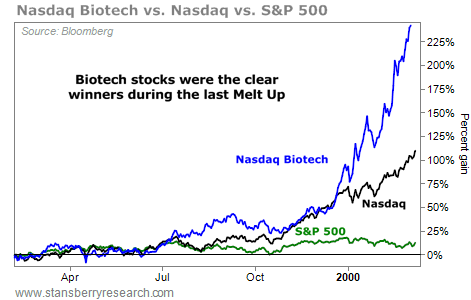 Biotech Is a Screaming 'Melt Up' Buy Today