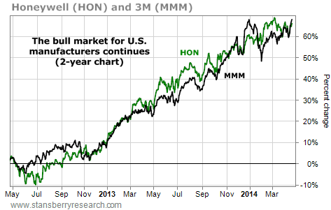 These Two Stocks Are in the Middle of a Big Uptrend