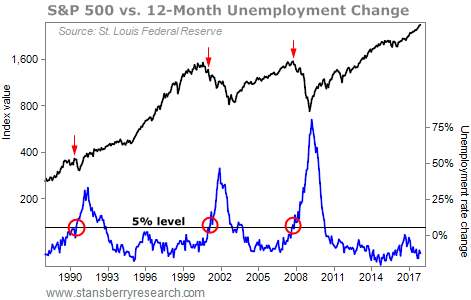 How the Unemployment Rate Predicts Stock Market Crashes