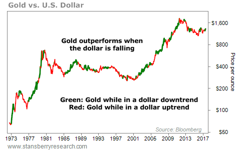 Why the Falling Dollar Is Good News for This Asset