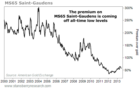 Percentage Premium of MS65 Saint-Gaundens Coins Over Gold, 2000-2013
