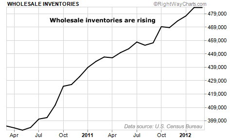Wholesale Inventories Rise Over Past Two Years