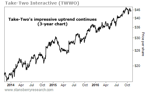 This Stock's Impressive Uptrend Continues