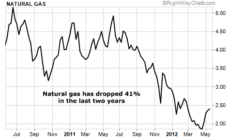 Natural Gas Prices Over the Last Two Years