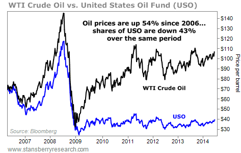 WTI vs. USO oil chart