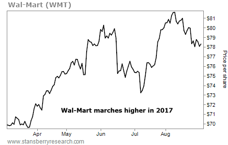'Boring' Wal-Mart Could Soar 41% Over the Next Year