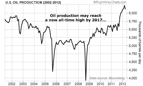 Oil Production May Reach All-Time High by 2017