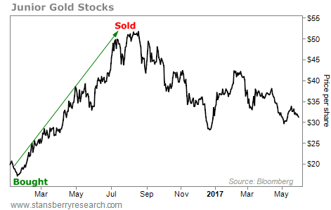 Gold Stocks: Is It Time to Buy Yet?