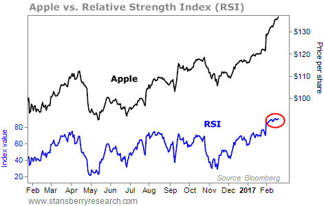 Don't Buy Apple  Double-Digit Losses Are on the Way