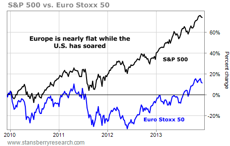 S&P500 vs euro stoxx 50
