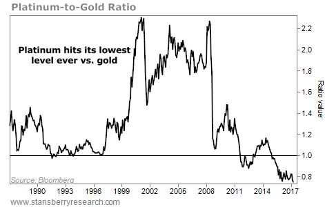 This Precious Metal Could Be a Better Buy Than Gold...