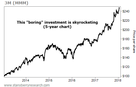 This 'Boring' Stock is Soaring