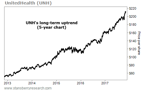 This Stock is in a Long-Term Uptrend