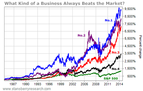 business always beats the stock market chart