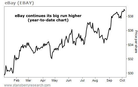 This Stock is Trading at All-Time Highs