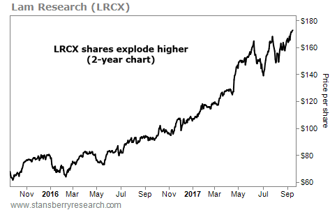 This Stock is Exploding Higher