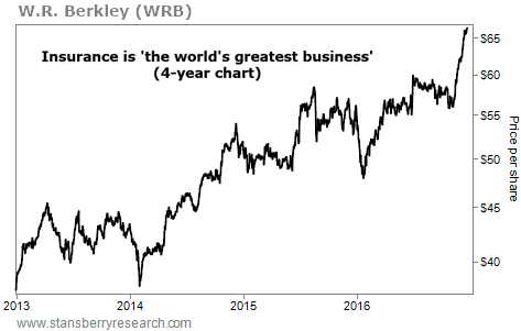 An Update on the World's Greatest Business