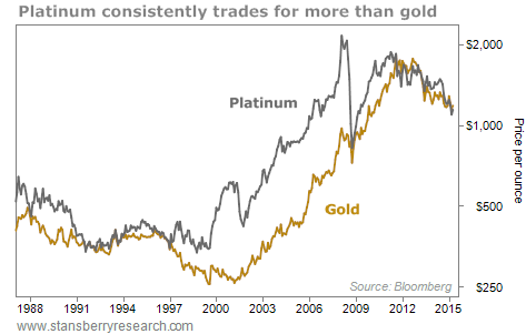 Platinum Or Gold Here Is Where To Put